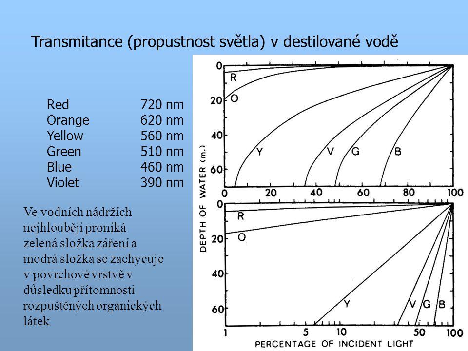 Transmitance (propustnost světla) v destilované vodě Red720 nm Orange620 nm Yellow560 nm Green510 nm Blue460 nm Violet390 nm Ve vodních nádržích nejhlouběji proniká zelená složka záření a modrá složka se zachycuje v povrchové vrstvě v důsledku přítomnosti rozpuštěných organických látek