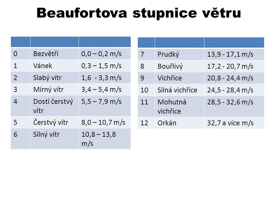 Beaufortova stupnice větru 7Prudký13,9 - 17,1 m/s 8Bouřlivý17,2 - 20,7 m/s 9Vichřice20,8 - 24,4 m/s 10Silná vichřice24,5 - 28,4 m/s 11Mohutná vichřice