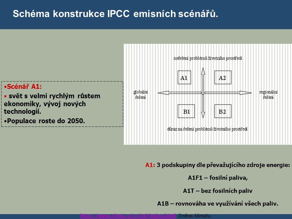 Schéma konstrukce IPCC emisních scénářů. Scénář A1: svět s velmi rychlým růstem ekonomiky, vývoj nových technologií. Populace roste do 2050. A1: 3 pod