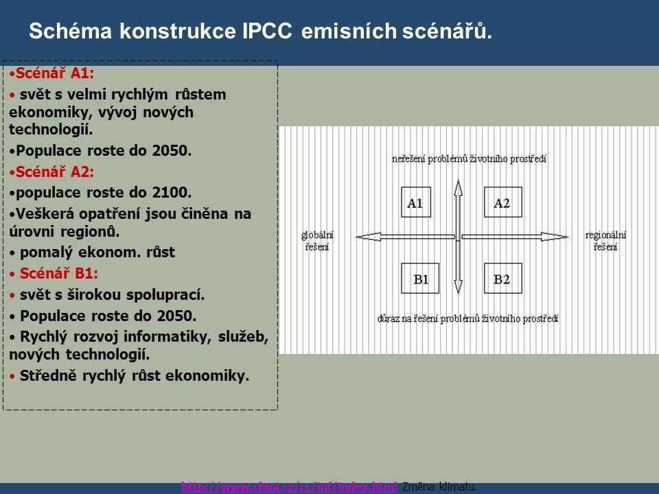 Schéma konstrukce IPCC emisních scénářů. Scénář A1: svět s velmi rychlým růstem ekonomiky, vývoj nových technologií. Populace roste do 2050. Scénář A2