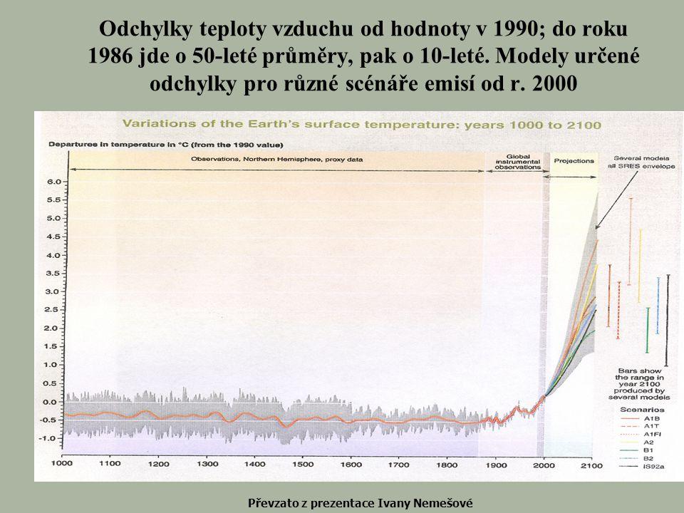 Odchylky teploty vzduchu od hodnoty v 1990; do roku 1986 jde o 50-leté průměry, pak o 10-leté. Modely určené odchylky pro různé scénáře emisí od r. 20