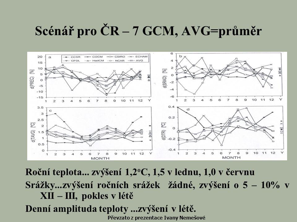 Scénář pro ČR – 7 GCM, AVG=průměr Roční teplota... zvýšení 1,2 o C, 1,5 v lednu, 1,0 v červnu Srážky...zvýšení ročních srážek žádné, zvýšení o 5 – 10%