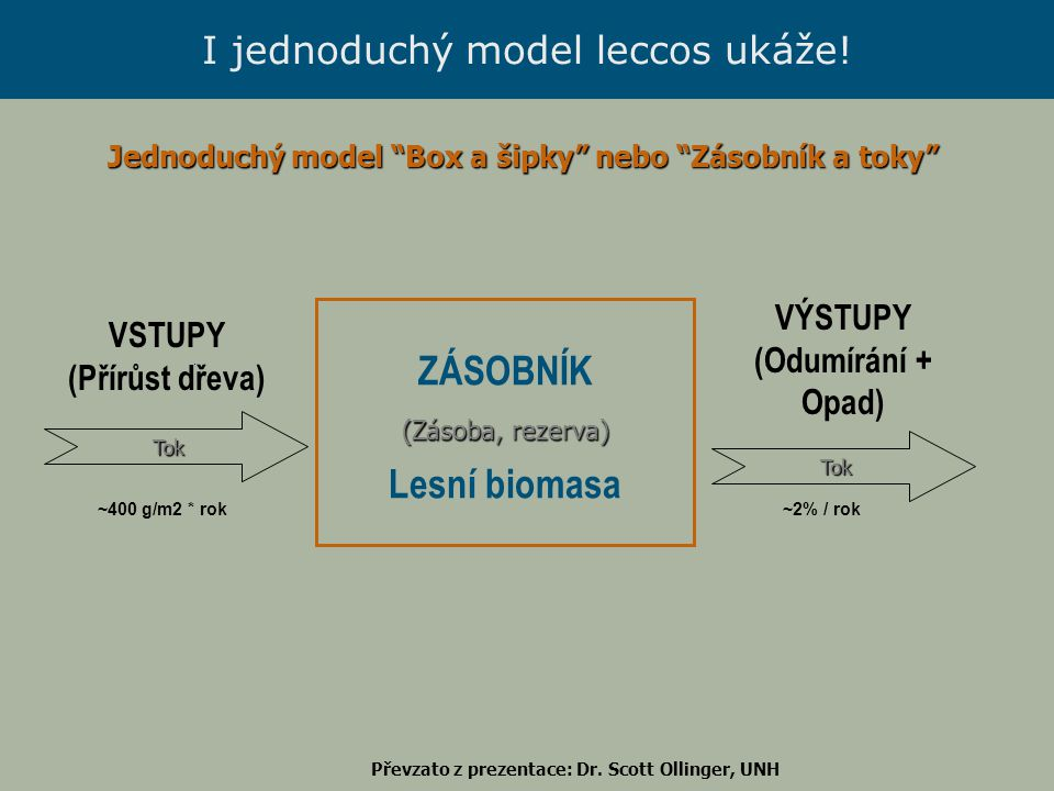 I jednoduchý model leccos ukáže! ZÁSOBNÍK (Zásoba, rezerva) Lesní biomasa VSTUPY (Přírůst dřeva) VÝSTUPY (Odumírání + Opad) Tok Tok ~400 g/m2 * rok~2%