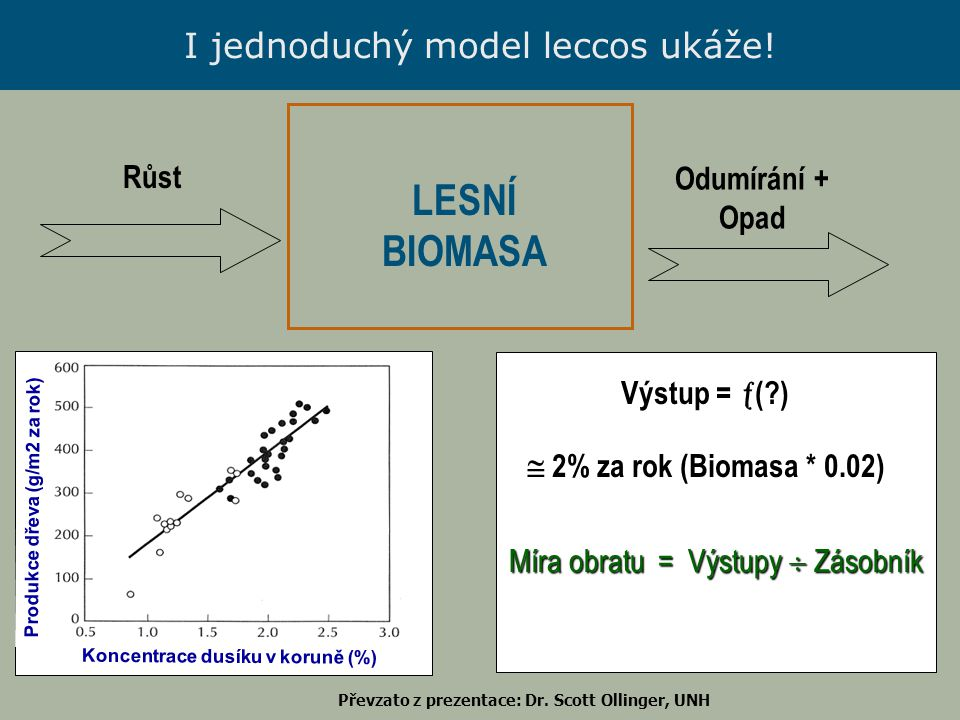 I jednoduchý model leccos ukáže! LESNÍ BIOMASA Růst Odumírání + Opad Výstup =  (?)  2% za rok (Biomasa * 0.02) Míra obratu = Výstupy  Zásobník Přev