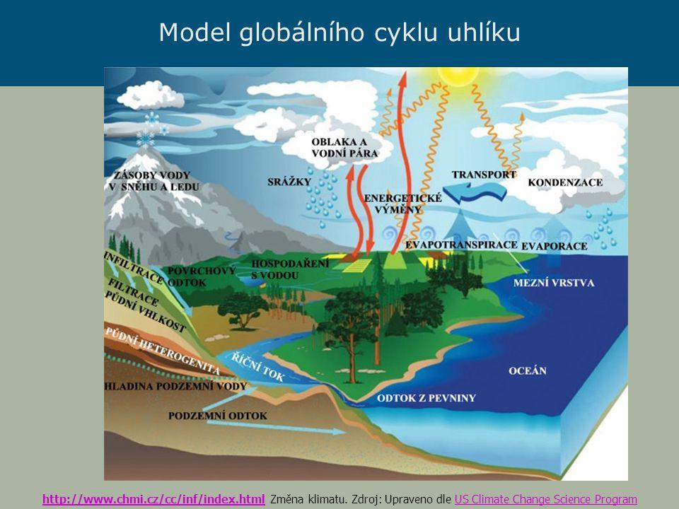 Globální Emisní Scenáře Intergovernmental Panel on Climate Change (IPCC) ~1000 ppm ~550 ppm Vyšší emise Nižší emise Převzato z prezentace Luers
