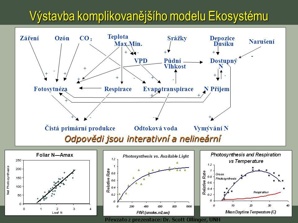 Foliar N—Amax Odpovědi jsou interativní a nelineární Převzato z prezentace: Dr. Scott Ollinger, UNH Výstavba komplikovanějšího modelu Ekosystému