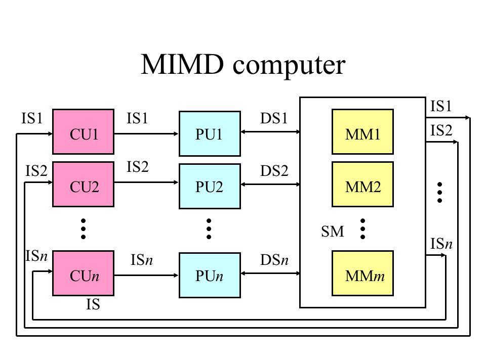 MIMD computer DS1 PU1 DS2 PU2 DSn PUn MM1 MM2 MMm CU1 IS1 SM IS CU2 CUn IS2 ISn IS1 IS2 ISn IS1 IS2 ISn