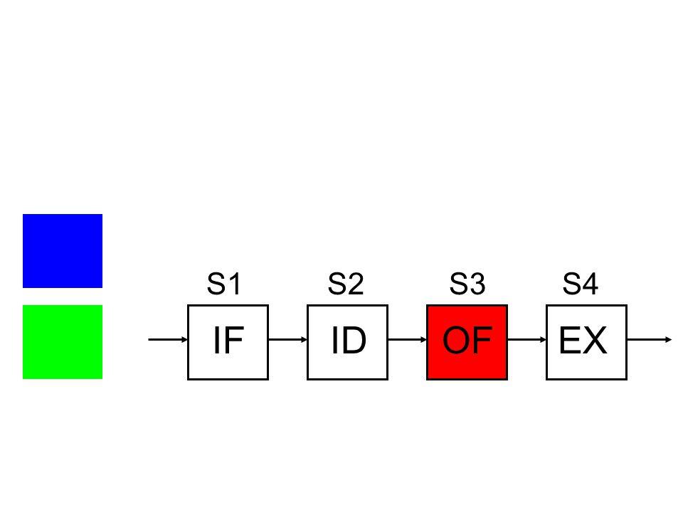 IF ID OF EX S1 S2 S3 S4