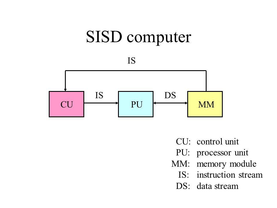 SISD computer CU PU MM IS DS CU: control unit PU: processor unit MM: memory module IS:instruction stream DS:data stream