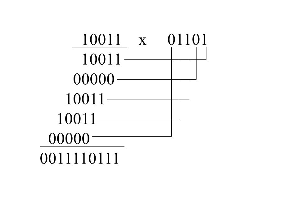 10011 x 01101 10011 00000 10011 00000 0011110111