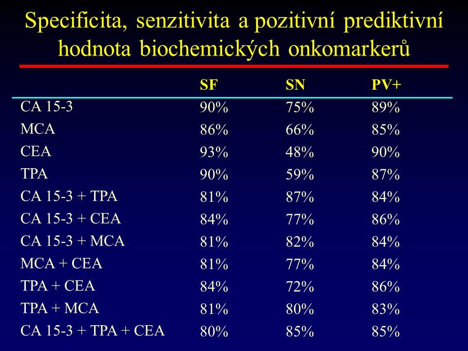 Specificita, senzitivita a pozitivní prediktivní hodnota biochemických onkomarkerů CA 15-3 MCA CEA TPA CA 15-3 + TPA CA 15-3 + CEA CA 15-3 + MCA MCA +