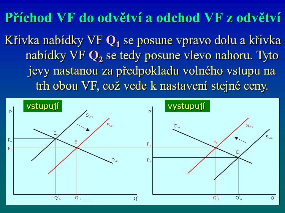 Příchod VF do odvětví a odchod VF z odvětví Křivka nabídky VF Q 1 se posune vpravo dolu a křivka nabídky VF Q 2 se tedy posune vlevo nahoru.