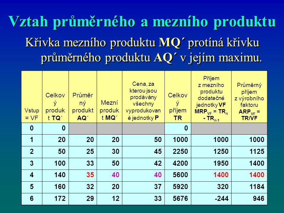Vztah průměrného a mezního produktu Křivka mezního produktu MQ´ protíná křivku průměrného produktu AQ´ v jejím maximu.