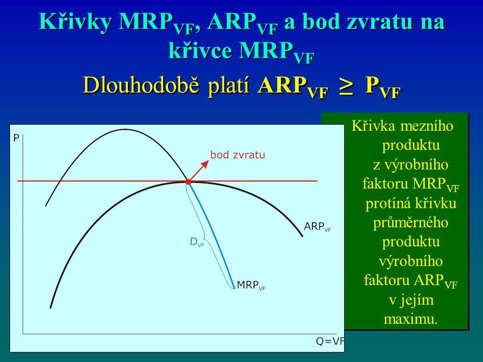 Křivka mezního produktu z výrobního faktoru MRP VF protíná křivku průměrného produktu výrobního faktoru ARP VF v jejím maximu.