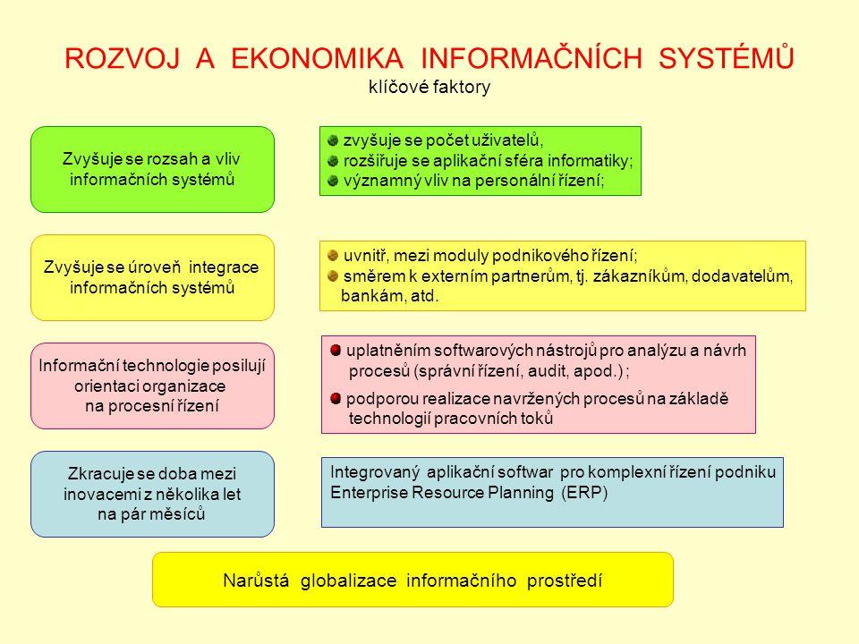 ROZVOJ A EKONOMIKA INFORMAČNÍCH SYSTÉMŮ klíčové faktory Zvyšuje se rozsah a vliv informačních systémů Zvyšuje se úroveň integrace informačních systémů Informační technologie posilují orientaci organizace na procesní řízení Zkracuje se doba mezi inovacemi z několika let na pár měsíců Narůstá globalizace informačního prostředí zvyšuje se počet uživatelů, rozšiřuje se aplikační sféra informatiky; významný vliv na personální řízení; uvnitř, mezi moduly podnikového řízení; směrem k externím partnerům, tj.