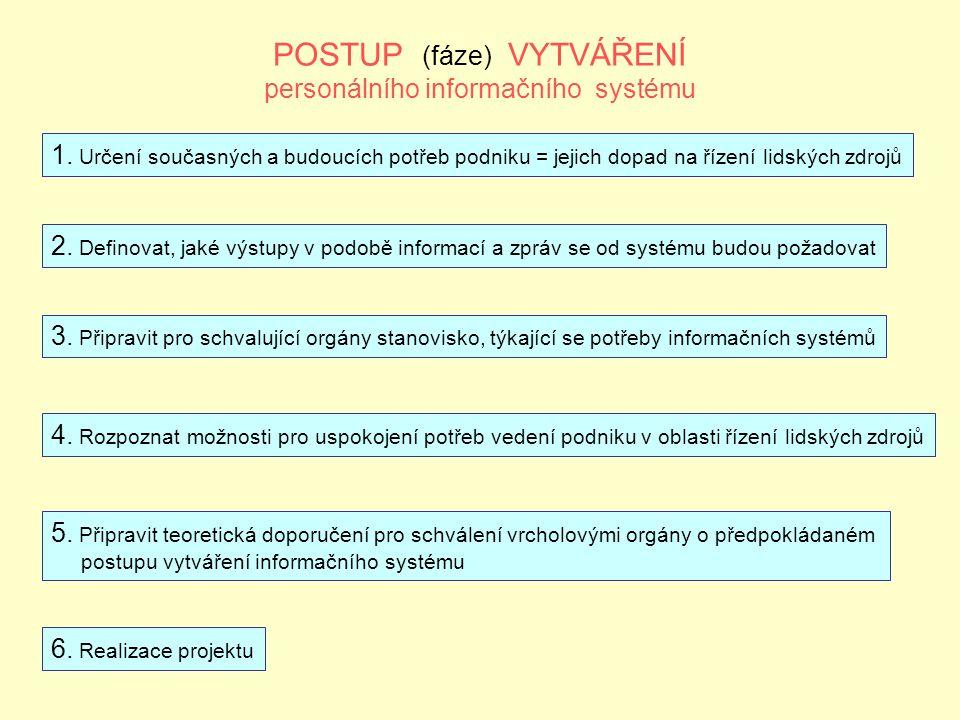 POSTUP (fáze) VYTVÁŘENÍ personálního informačního systému 1.