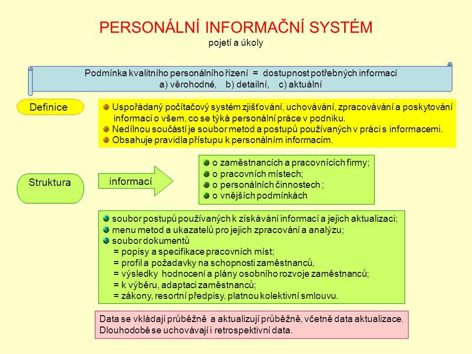 PERSONÁLNÍ INFORMAČNÍ SYSTÉM pojetí a úkoly Definice Uspořádaný počítačový systém zjišťování, uchovávání, zpracovávání a poskytování informací o všem, co se týká personální práce v podniku.