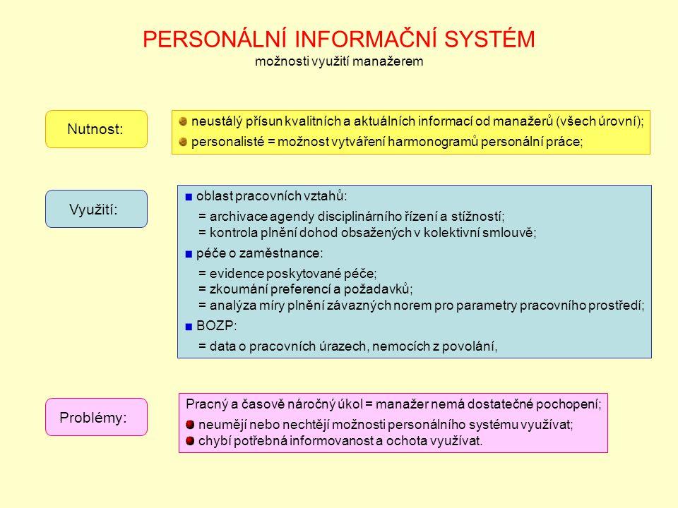 PERSONÁLNÍ INFORMAČNÍ SYSTÉM možnosti využití manažerem Nutnost: neustálý přísun kvalitních a aktuálních informací od manažerů (všech úrovní); personalisté = možnost vytváření harmonogramů personální práce; Využití: oblast pracovních vztahů: = archivace agendy disciplinárního řízení a stížností; = kontrola plnění dohod obsažených v kolektivní smlouvě; péče o zaměstnance: = evidence poskytované péče; = zkoumání preferencí a požadavků; = analýza míry plnění závazných norem pro parametry pracovního prostředí; BOZP: = data o pracovních úrazech, nemocích z povolání, Problémy: Pracný a časově náročný úkol = manažer nemá dostatečné pochopení; neumějí nebo nechtějí možnosti personálního systému využívat; chybí potřebná informovanost a ochota využívat.