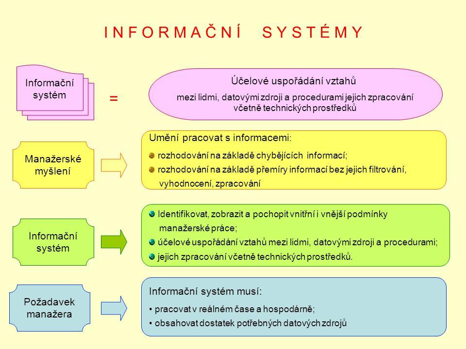 I N F O R M A Č N Í S Y S T É M Y Manažerské myšlení = Umění pracovat s informacemi : rozhodování na základě chybějících informací; rozhodování na základě přemíry informací bez jejich filtrování, vyhodnocení, zpracování Informační systém Identifikovat, zobrazit a pochopit vnitřní i vnější podmínky manažerské práce; účelové uspořádání vztahů mezi lidmi, datovými zdroji a procedurami; jejich zpracování včetně technických prostředků.