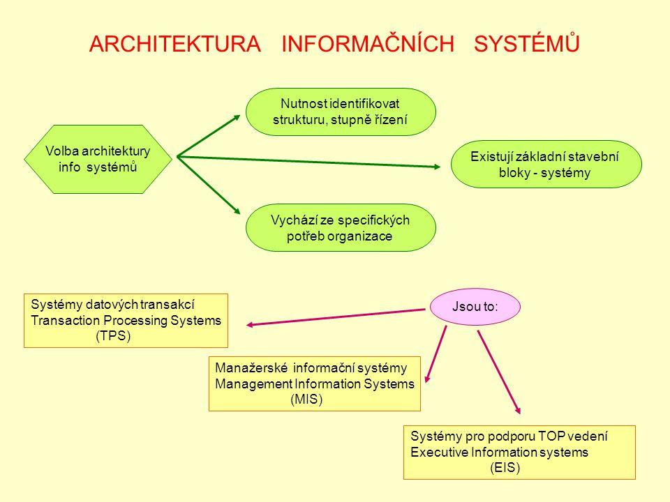 ARCHITEKTURA INFORMAČNÍCH SYSTÉMŮ Volba architektury info systémů Vychází ze specifických potřeb organizace Nutnost identifikovat strukturu, stupně řízení Existují základní stavební bloky - systémy Jsou to: Systémy datových transakcí Transaction Processing Systems (TPS) Manažerské informační systémy Management Information Systems (MIS) Systémy pro podporu TOP vedení Executive Information systems (EIS)