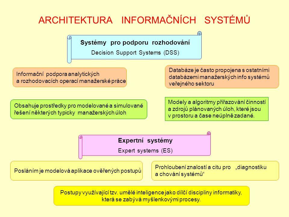 ARCHITEKTURA INFORMAČNÍCH SYSTÉMŮ Systémy pro podporu rozhodování Decision Support Systems (DSS) Informační podpora analytických a rozhodovacích operací manažerské práce Databáze je často propojena s ostatními databázemi manažerských info systémů veřejného sektoru Obsahuje prostředky pro modelované a simulované řešení některých typicky manažerských úloh Modely a algoritmy přiřazování činností a zdrojů plánovaných úloh, které jsou v prostoru a čase neúplně zadané.