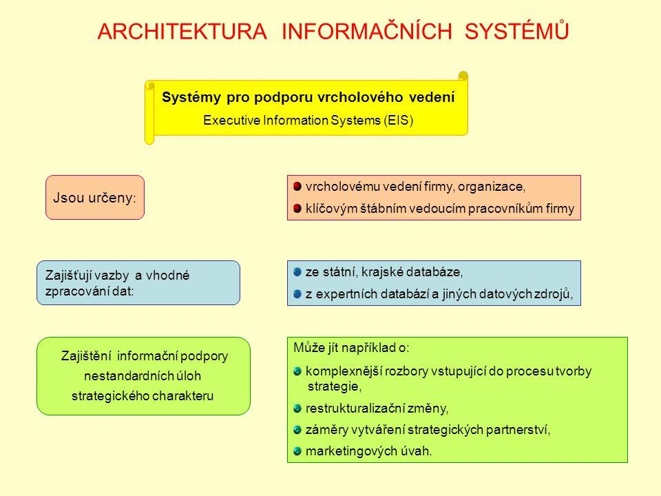 ARCHITEKTURA INFORMAČNÍCH SYSTÉMŮ Systémy pro podporu vrcholového vedení Executive Information Systems (EIS) Jsou určeny : Zajišťují vazby a vhodné zpracování dat: Zajištění informační podpory nestandardních úloh strategického charakteru vrcholovému vedení firmy, organizace, klíčovým štábním vedoucím pracovníkům firmy ze státní, krajské databáze, z expertních databází a jiných datových zdrojů, Může jít například o: komplexnější rozbory vstupující do procesu tvorby strategie, restrukturalizační změny, záměry vytváření strategických partnerství, marketingových úvah.