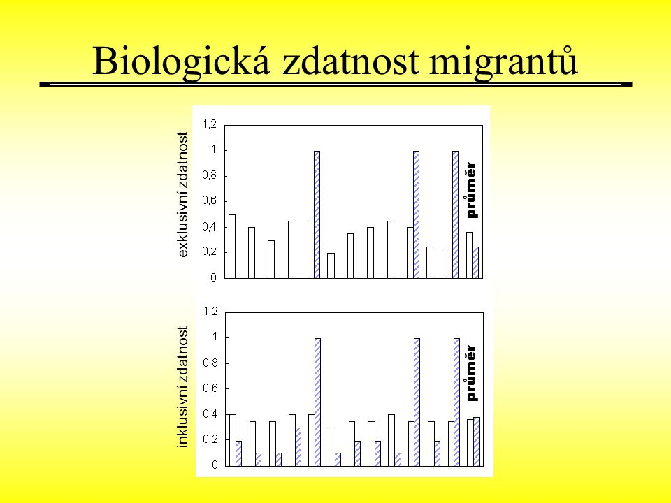 inklusivní zdatnost exklusivní zdatnost průměr Biologická zdatnost migrantů