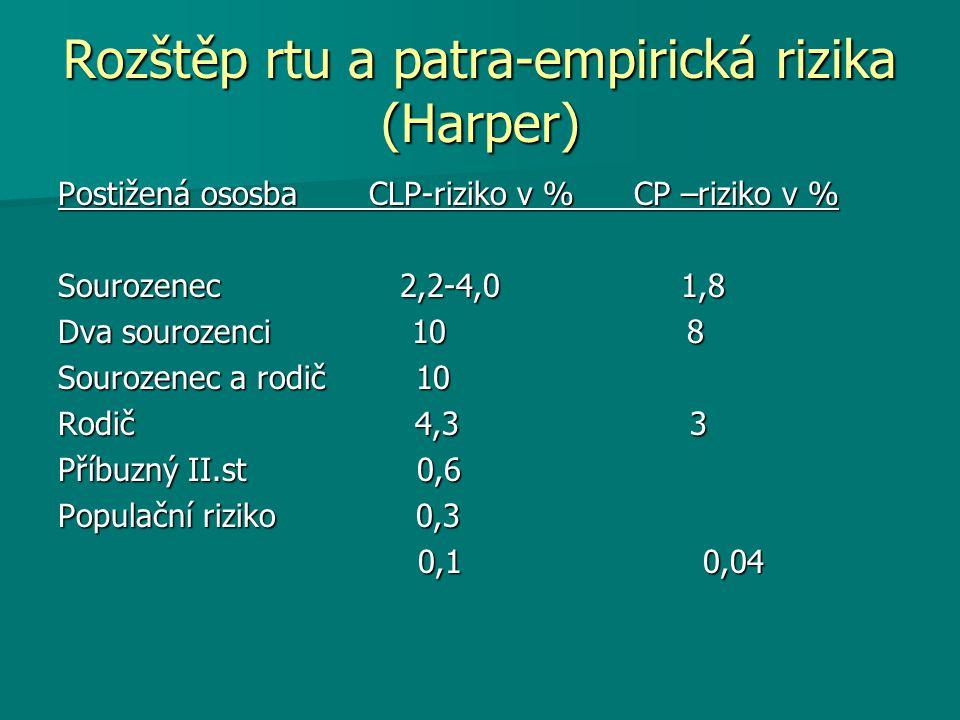 Rozštěp rtu a patra-empirická rizika (Harper) Postižená ososba CLP-riziko v % CP –riziko v % Sourozenec 2,2-4,0 1,8 Dva sourozenci 10 8 Sourozenec a rodič 10 Rodič 4,3 3 Příbuzný II.st 0,6 Populační riziko 0,3 0,1 0,04 0,1 0,04