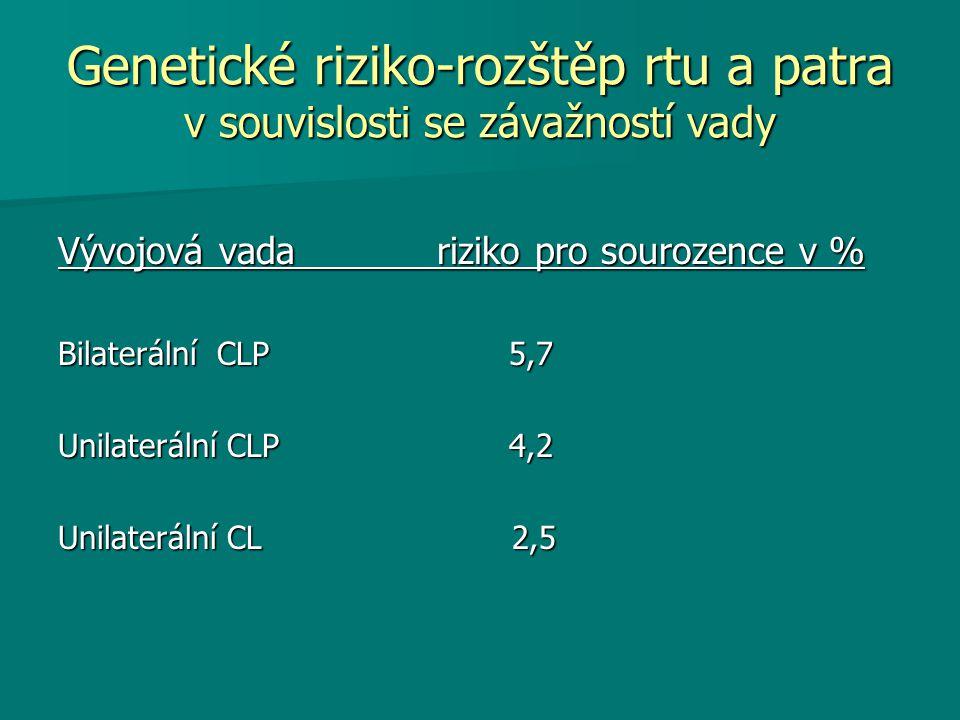 Genetické riziko-rozštěp rtu a patra v souvislosti se závažností vady Vývojová vada riziko pro sourozence v % Bilaterální CLP 5,7 Unilaterální CLP 4,2 Unilaterální CL 2,5