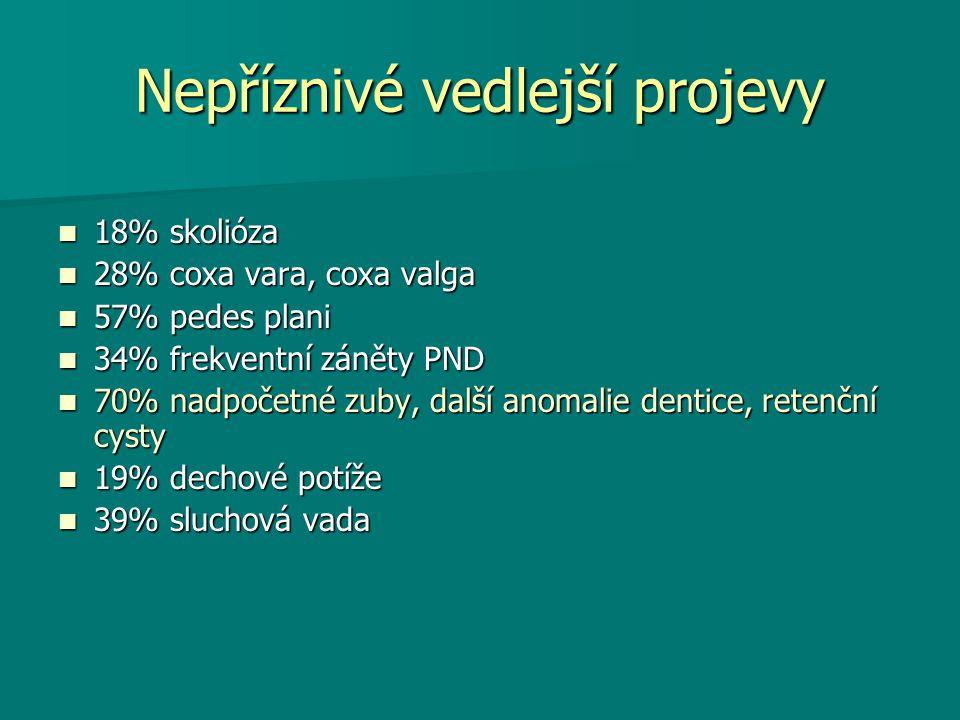 Nepříznivé vedlejší projevy 18% skolióza 18% skolióza 28% coxa vara, coxa valga 28% coxa vara, coxa valga 57% pedes plani 57% pedes plani 34% frekventní záněty PND 34% frekventní záněty PND 70% nadpočetné zuby, další anomalie dentice, retenční cysty 70% nadpočetné zuby, další anomalie dentice, retenční cysty 19% dechové potíže 19% dechové potíže 39% sluchová vada 39% sluchová vada