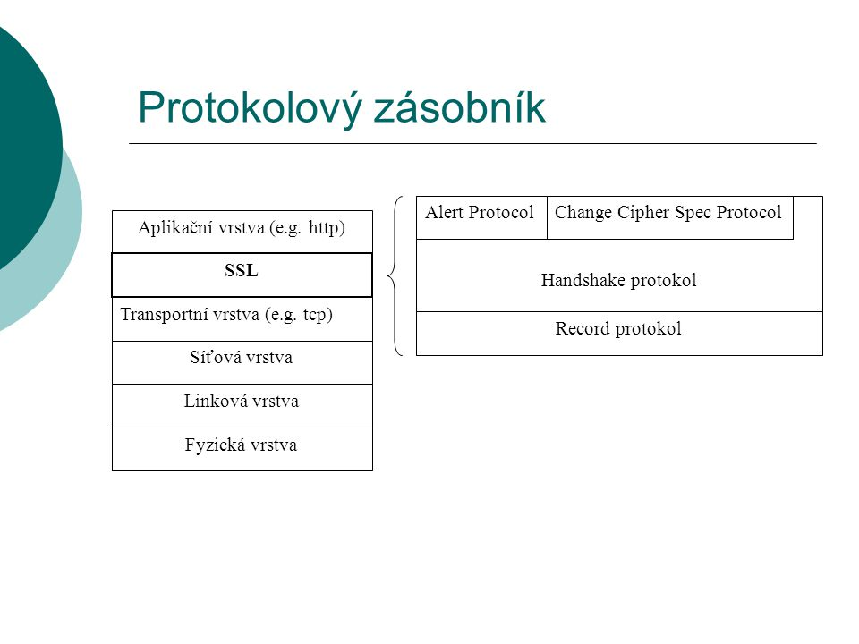 Protokolový zásobník Aplikační vrstva (e.g. http) SSL Transportní vrstva (e.g.