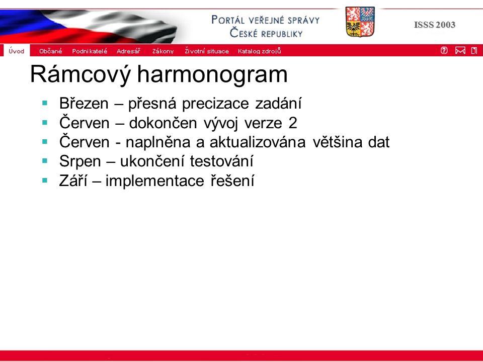 Portál veřejné správy © 2002 IBM Corporation ISSS 2003 Rámcový harmonogram  Březen – přesná precizace zadání  Červen – dokončen vývoj verze 2  Červ