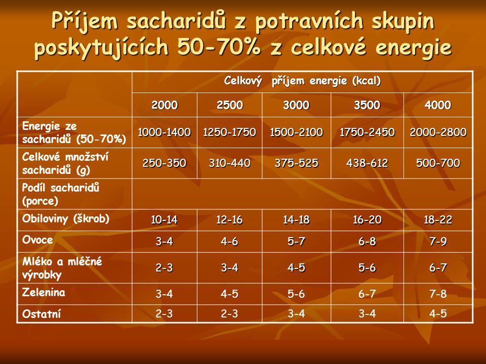 Příjem sacharidů z potravních skupin poskytujících 50-70% z celkové energie Celkový příjem energie (kcal) 20002500300035004000 Energie ze sacharidů (50-70%) 1000-14001250-17501500-21001750-24502000-2800 Celkové množství sacharidů (g) 250-350310-440375-525438-612500-700 Podíl sacharidů (porce) Obiloviny (škrob) 10-1412-1614-1816-2018-22 Ovoce 3-44-65-76-87-9 Mléko a mléčné výrobky 2-33-44-55-66-7 Zelenina 3-44-55-66-77-8 Ostatní 2-3 3-4 4-5