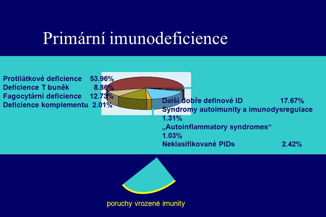 """Primární imunodeficience Další dobře definové ID 17.67% Syndromy autoimunity a imunodysregulace 1.31% """"Autoinflammatory syndromes 1.03% Neklasifikované PIDs 2.42% Protilátkové deficience 53.96% Deficience T buněk 8.86% Fagocytární deficience 12.73% Deficience komplementu 2.01% poruchy vrozené imunity"""
