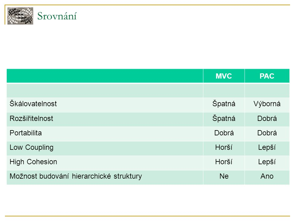 Srovnání MVCPAC ŠkálovatelnostŠpatnáVýborná RozšiřitelnostŠpatnáDobrá PortabilitaDobrá Low CouplingHoršíLepší High CohesionHoršíLepší Možnost budování hierarchické strukturyNeAno