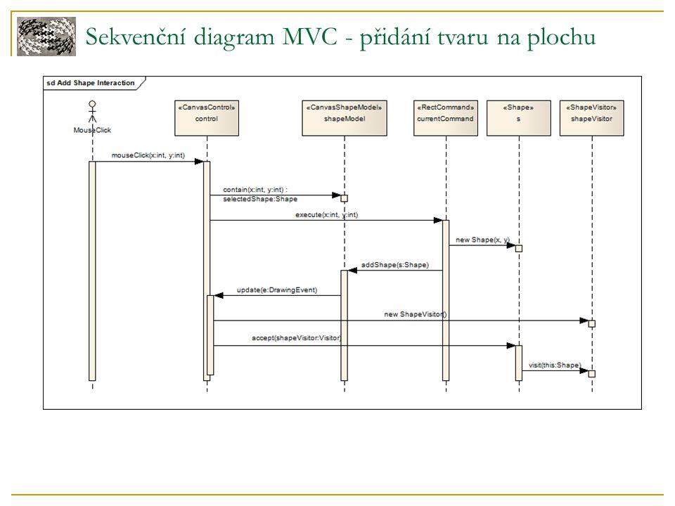 Sekvenční diagram MVC - přidání tvaru na plochu