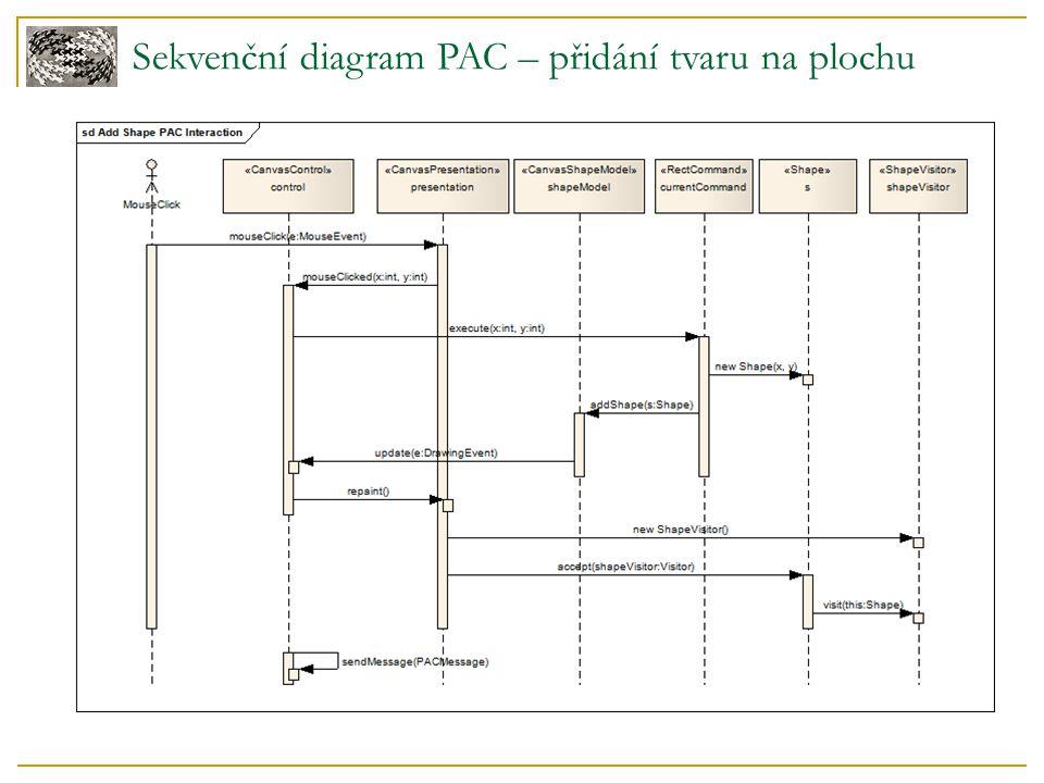 Sekvenční diagram PAC – přidání tvaru na plochu