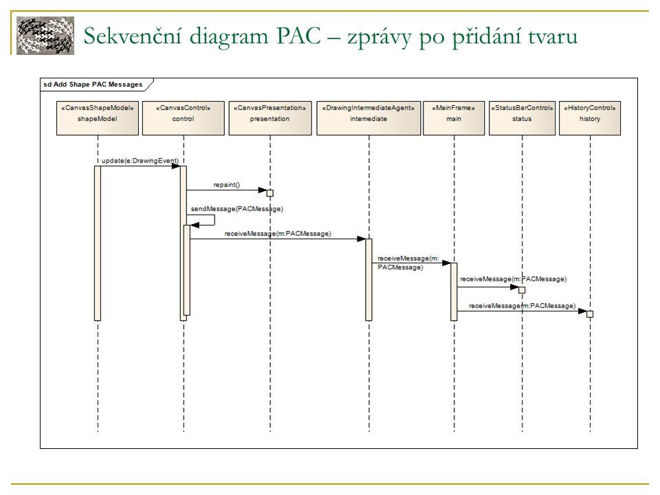Sekvenční diagram PAC – zprávy po přidání tvaru