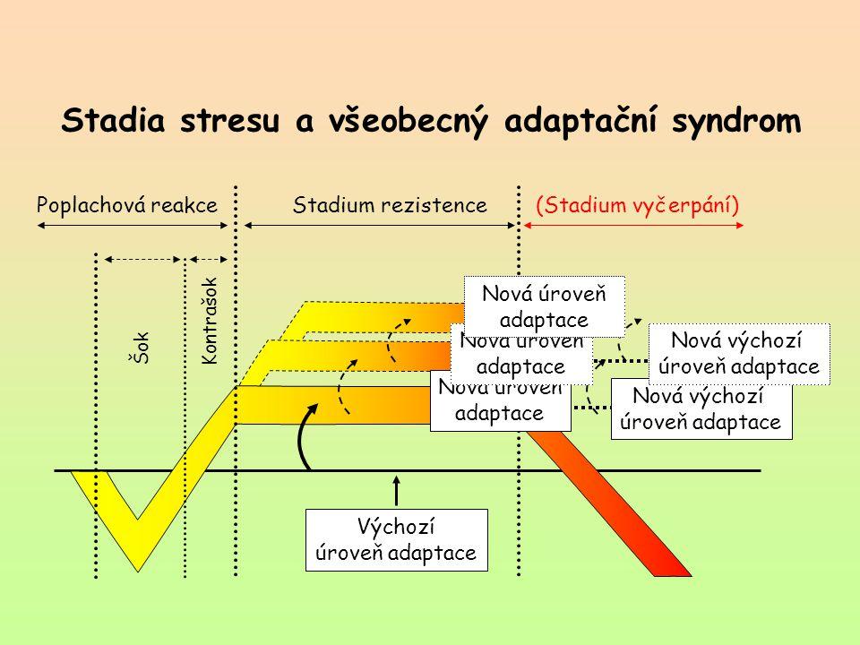 Stadia stresu a všeobecný adaptační syndrom Výchozí úroveň adaptace Poplachová reakce Stadium rezistence(Stadium vyčerpání) ŠokKontrašok Nová výchozí