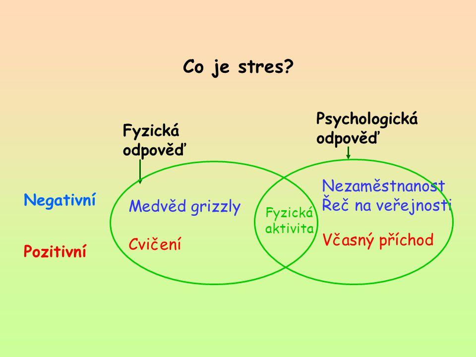 Eustres a distres z hlediska psychologie Eustres –Podporuje možnosti organismu, zdraví a motivaci Distres –Snižuje možnosti, podporuje rozvoj nemoci a špatné nálady Stresory –Příčiny stresu (tlaky, frustrace, konflikty) Faktory ovlivňující závažnost stresu –Charakteristiky stresoru –Subjektivní vnímání stresu Reakce na akutní i dlouhodobý stres –Fyzické a psychologické