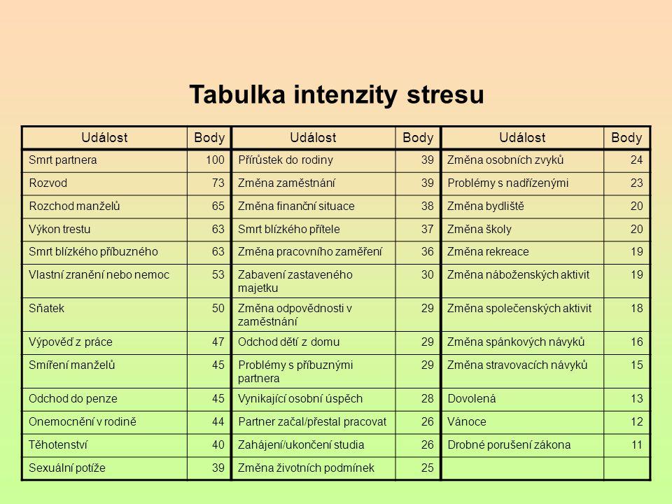Akutní odpověď na stres – analgézie Účel: snížit vnímání bolesti Rozeznáváme dvě formy analgézie indukované stresem (SIA) na opiátech závislá SIA (enkefaliny a  - endorfin) na opiátech nezávislá SIA (glutamát) Během stresové reakce se mohou obě formy SIA kombinovat.