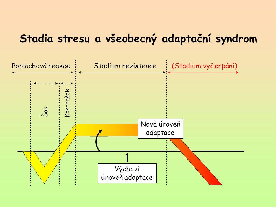 Stadia stresu a všeobecný adaptační syndrom Výchozí úroveň adaptace Poplachová reakce Stadium rezistence(Stadium vyčerpání) ŠokKontrašok Nová výchozí úroveň adaptace Nová výchozí úroveň adaptace Nová úroveň adaptace Nová úroveň adaptace Nová úroveň adaptace