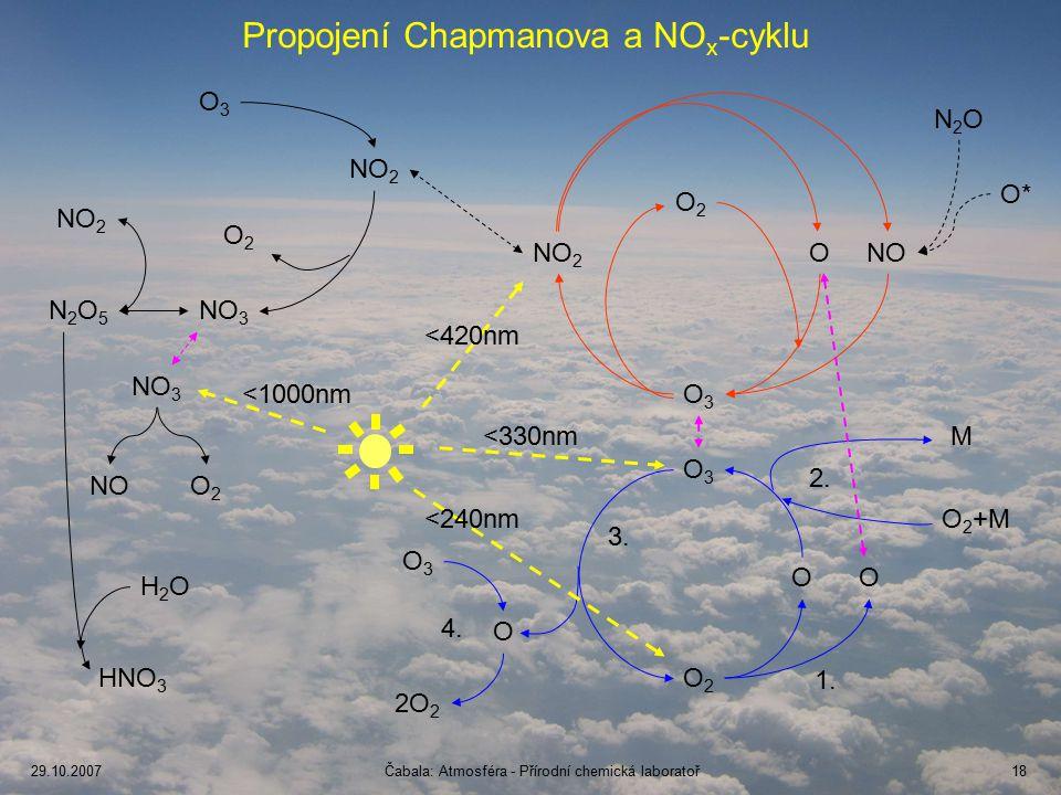 29.10.2007Čabala: Atmosféra - Přírodní chemická laboratoř18 Propojení Chapmanova a NO x -cyklu NO 2 ONO O3O3 O2O2 O3O3 OO O 2 +M M O 2O 2 O3O3 O3O3 NO 2 NO 3 O2O2 NOO2O2 1.