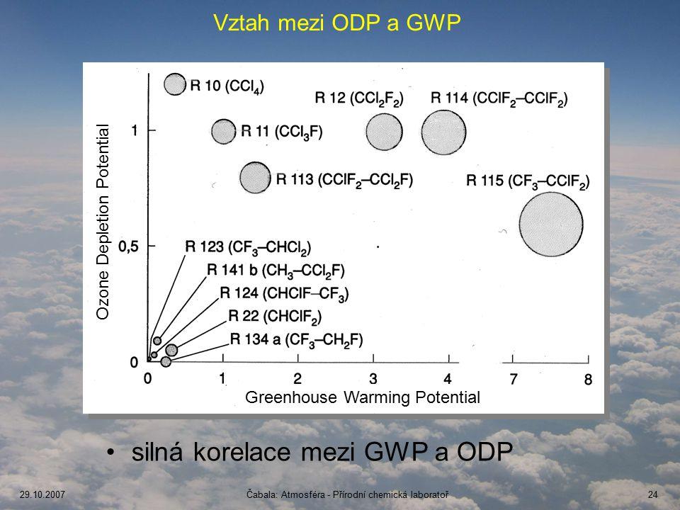 29.10.2007Čabala: Atmosféra - Přírodní chemická laboratoř24 Vztah mezi ODP a GWP silná korelace mezi GWP a ODP Greenhouse Warming Potential Ozone Depletion Potential