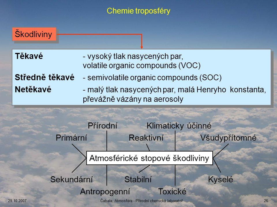 29.10.2007Čabala: Atmosféra - Přírodní chemická laboratoř26 Chemie troposféry Škodliviny Těkavé - vysoký tlak nasycených par, volatile organic compounds (VOC) Středně těkavé - semivolatile organic compounds (SOC) Netěkavé - malý tlak nasycených par, malá Henryho konstanta, převážně vázány na aerosoly Těkavé - vysoký tlak nasycených par, volatile organic compounds (VOC) Středně těkavé - semivolatile organic compounds (SOC) Netěkavé - malý tlak nasycených par, malá Henryho konstanta, převážně vázány na aerosoly Atmosférické stopové škodliviny Primární Sekundární Přírodní Antropogenní Reaktivní Stabilní Klimaticky účinné Toxické Všudypřítomné Kyselé