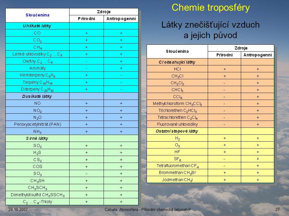 29.10.2007Čabala: Atmosféra - Přírodní chemická laboratoř27 Chemie troposféry Látky znečišťující vzduch a jejich původ