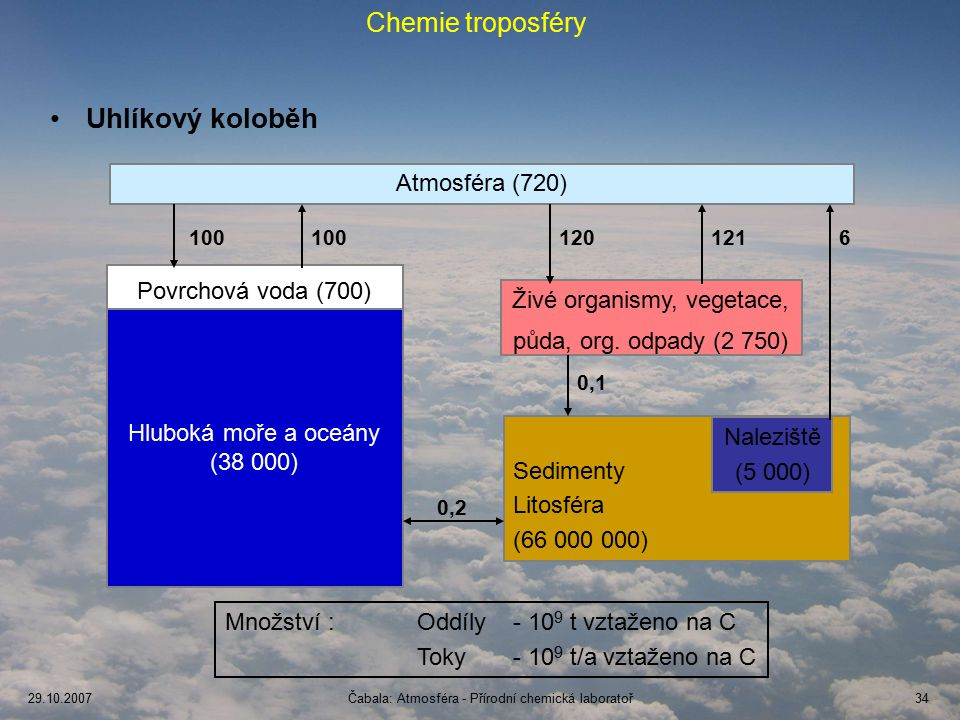 29.10.2007Čabala: Atmosféra - Přírodní chemická laboratoř34 Chemie troposféry Uhlíkový koloběh Hluboká moře a oceány (38 000) Povrchová voda (700) Živé organismy, vegetace, půda, org.