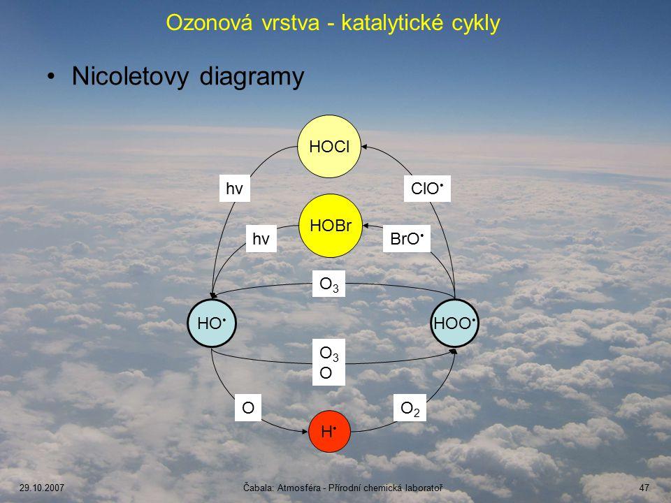 29.10.2007Čabala: Atmosféra - Přírodní chemická laboratoř47 Ozonová vrstva - katalytické cykly Nicoletovy diagramy HO HOO O3O3 O3OO3O HOCl HOBr H ClO BrO OO2O2 hνhν hνhν