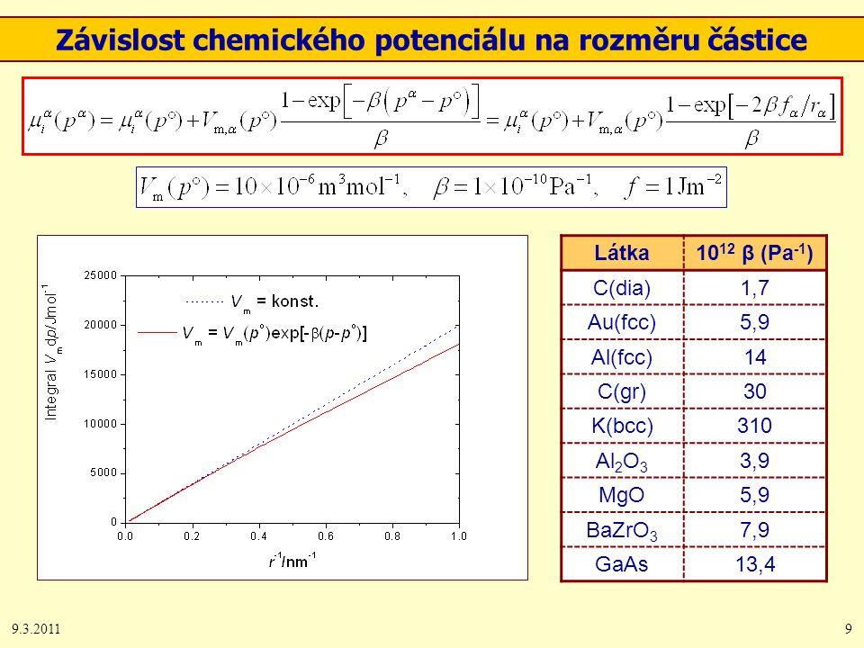 9.3.20119 Závislost chemického potenciálu na rozměru částice Látka10 12 β (Pa -1 ) C(dia)1,7 Au(fcc)5,9 Al(fcc)14 C(gr)30 K(bcc)310 Al 2 O 3 3,9 MgO5,9 BaZrO 3 7,9 GaAs13,4