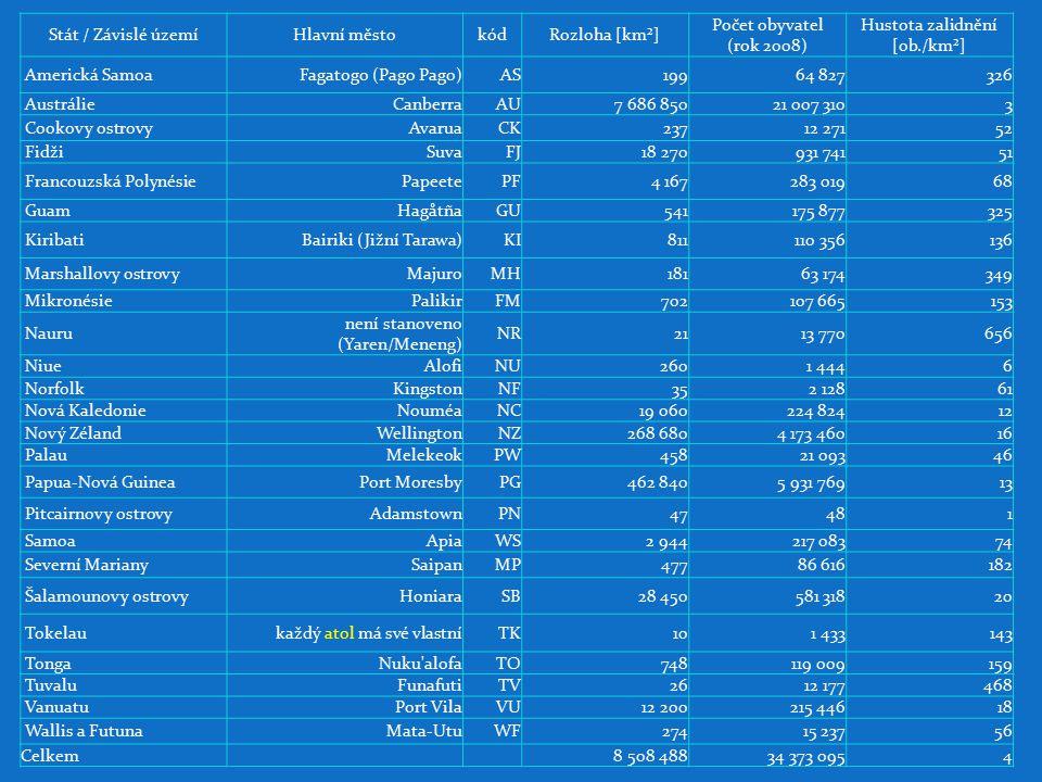 Federativní státy Mikronésie (nezávislý stát) na většině ostrovů (vesměs korálových) v souostroví Karolíny (607 ostrovů) teplé tropické a vlhké podnebí, ovlivněné oceánem stát Mikronésie je součástí stejnojmenného regionu, který je tvořen stovkami malých ostrovů rozdělených do 7 teritorií federativní republika se skládá se ze 4 spolkových států: Yap, Chuuk, Pohnpei a Kosrae původně součástí Poručenského území Tichomořské ostrovy, poručenského území OSN pod správou USA v roce 1979 se osamostatnila v rámci poručnického území a v roce 1986 získala nezávislost na základě Dohody o volném přidružení s USA velký rozvoj zaznamenává zemědělství, jinak hospodářství závislé na pomoci USA těžba kvalitních fosfátů velké příjmy do státní pokladny plynou z ruk USA – vojenské základny a platí za ně nájem významný je dosud malý cestovní ruch na oceánské ploše na SZ, která náleží státu, se nachází nejnižší bod zemského povrchu v Mariánském příkopu v prosinci 2009 požádala Mikronésie dopisem české MŽP o účast v řízení posuzujícím dopady za životní prostředí u plánované rekonstrukce zastaralé české elektrárny Prunéřov, která má prodloužit jejich životnost.